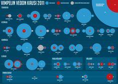 Kausi 2011 infografiikkana