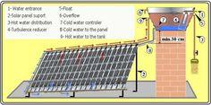 #Infografia Como hacer un calentador solar casero con #residuos