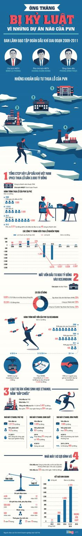 [Inforgraphic] Chỉ trong vài năm PVN lỗ và thất thoát hơn 24.000 tỷ đồng