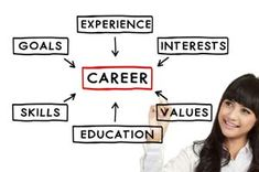 career test for getting a second career
