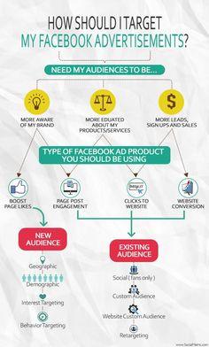 Wie (en hoe) moet je als doelgroep nemen voor je Facebook advertenties? Source: http://www.insidefacebook.com/2014/12/05/infographic-how-should-you-target-your-facebook-ads/