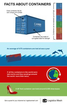 Facts About Containers
