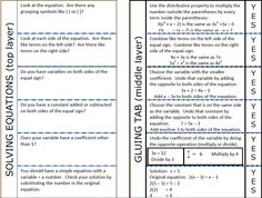 Solving Equations Foldable... a little wordy but I like the format and the wording of the steps.