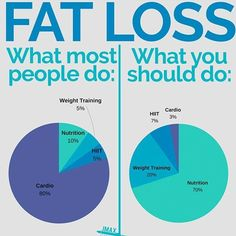 HERE'S HOW TO LOSE FAT – Picture this: – You want to lose some fat so this week you start doing lots of cardio. Long boring cardio session on the treadmill elliptical and exercise bike. You sweat your butt off each session. – You diet a bit do some weight Fitness Workouts, Fitness Motivation, Weight Loss Motivation, Gym Workouts To Lose Weight, Cardio Vs Weight Training, Fitness Memes, Fitness Shirts, Exercise Motivation, Sport Motivation