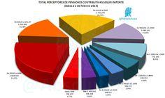 Total Perceptores Pensiones Contributivas, según Importe Percibido  (Febrero 2013)   http://yfrog.com/5mnnwp