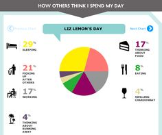 How we think Liz Lemon spends her day.  (I feel like the thinking about food percentage is a little low)