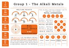 Element Infographics – Group 1 - The alkali metals