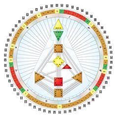 the Human Design Mandala