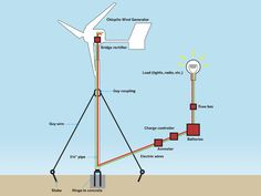 Another DIY wind turbine, find your instructions here: http://makeprojects.com/Project/Make-a-Wind-Generator/9/1#