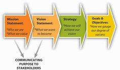Developing Mission, Vision, and Values