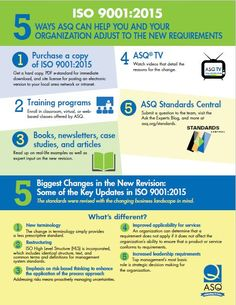 ISO+9001:2015+Infographics