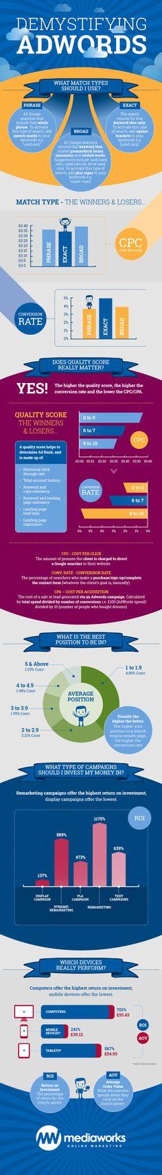 Demystifying Adwords #infografia #infographic #marketing