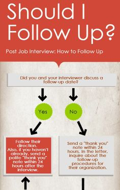 Finally -- a guide to help you figure out what to do after the interview!