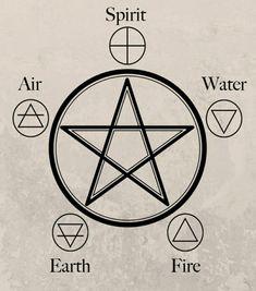 Witchcraft Symbols, Witch Symbols, Witchcraft Spell Books, Alchemy Symbols, Ancient Symbols, Nature Symbols, Spiritual Symbols, Alchemy Elements, Earth Symbols