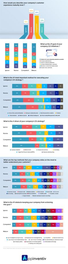 Deep-Diving into the differences and commonalities of two of the designing industry's most talked about experience-driven concepts. Customer Experience, User Experience, Infographics Design, Deep Diving