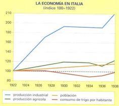 La economía en la Italia Fascista (Vicens Vives)