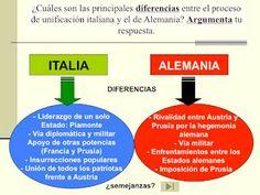 La unificación de Italia y Alemania.