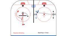 CoachThem Hockey Drill of the Week: 2 station shooting drills Hockey Drills, Ice Hockey