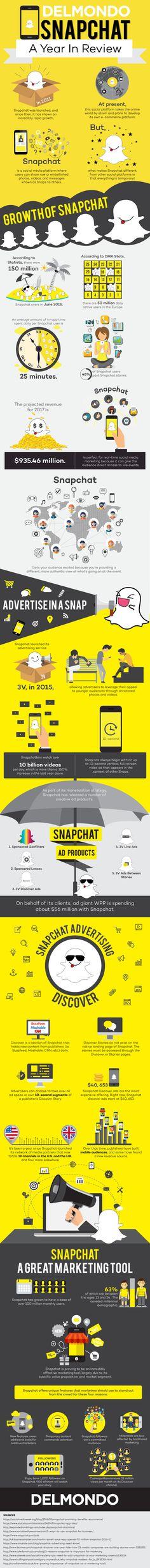 Snapchat groei cijfers