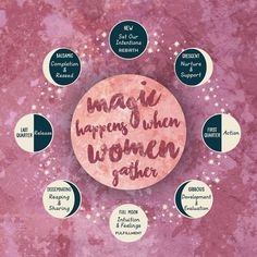 Magic Happens When Women Gather: Red Tent Moon Phase & Lunar Cycle Art Print