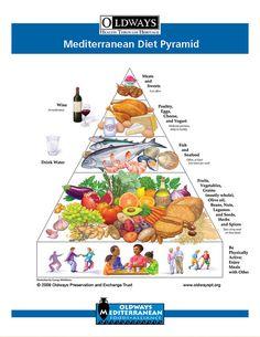 Mediterranean Diet |