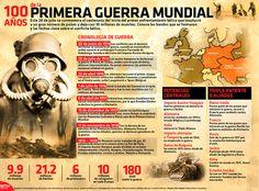 I world war World War I, World History, Teaching Spanish, Spanish Class, Modern History, Social Science, History Facts, Critical Thinking, Kids Education