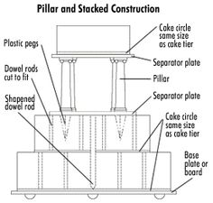 Pillar and stacked construction. Cake structure.