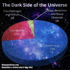 provocative-planet-pics-please.tumblr.com I really hope well one day find out what dark energy/dark matter is. #space #nasa #cosmology #astronomy #astrophysics #nebula #galaxy #milkyway #constellation #supernova #moon #science #cosmos #stars #telescope #hubble #solarsystem #planets #universe by the.amazing.universe https://www.instagram.com/p/BFMD4TuDOtm/