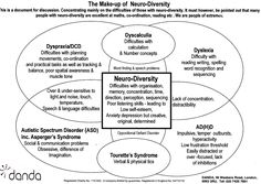 dyspraxia | Clear diagram showing how people who have dyslexia, dyspraxia, AD(H)D ...