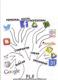 Aquí tenéis mi diagrama PLE de #eduPLEmooc :)