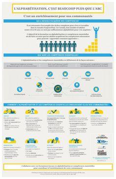 Infographie « L'alphabétisation et les compétences essentielles en image » (QELA)
