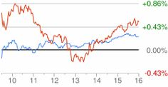 Stock Quotes Google Stock Chart  Haragon46Yahoo  Pinterest  Stock Charts
