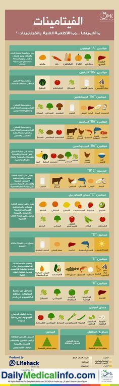 انفوجرافيك   الفيتامينات أهميتها ... وما الأطعمة الغنية بها....؟