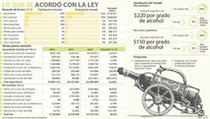 Comercio y restaurantes deben ajustarse a la Ley de Licores Whisky, Alcohol, Ron, Word Search, Words, Schnapps, Liqueurs, Beverages, Restaurants