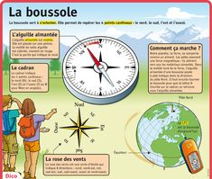 Fiche exposés : La boussole Teaching Science, Science For Kids, Study French, French History, French Class, Cycle 3, Teaching French, French Language, Good To Know