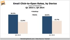 Mobile Email CTO Rate Improves in Q1Mobile Email CTO Rate Improves in Q1 http://marketingcharts.com/?p=55258  via @marketingcharts #mobilemarketing #marketing