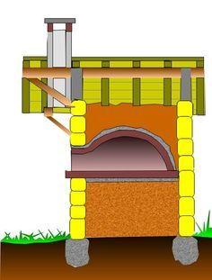 Construction d'un four à bois au jardin avec plans: