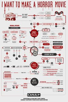 Flowchart for making horror movies/ #infographics