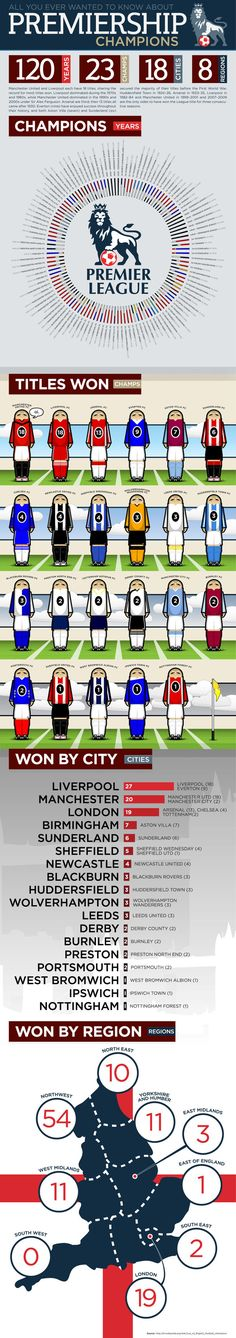 Infographic on Premier League winners stats.