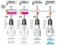 Comparison-of-LED-Bulb-CFL-Bulb-with-Halogen-and-Traditional-Incandescent
