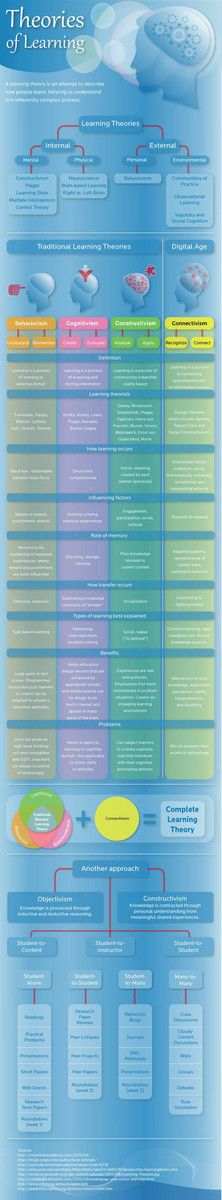 This learning takes an overview approach of learning theories in infographic form, including behavio...