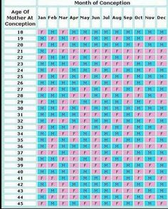 Chinese pregnancy calendar age of mother at conception month