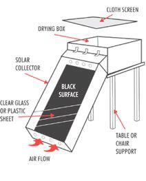 Solar power is a popular and safe alternative source of energy. In basic words, solar energy describes the energy created from sunlight. There are different approaches for harnessing solar energy f… Diy Solar, Survival Prepping, Emergency Preparedness, Food Dryer, Fruit Dryer, Conservation, Off The Grid News, Solar Collector, Solar Oven