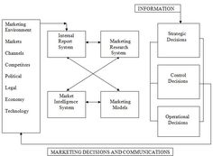 A marketing information system (MIS) is a set of procedures and methods designed to generate, analyze, disseminate, and store anticipated marketing decision information on a regular, continuous basis. An information system can be used operationally, managerially, and strategically for several aspects of marketing. A marketing information system can be used operationally, managerially, and strategically for several aspects of marketing.