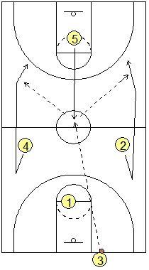 full court basketball drills