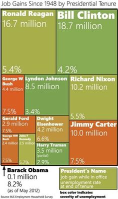 Who had the most job gains in their Presidential Term?