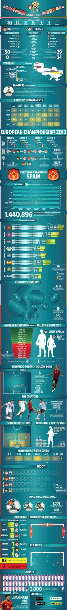 European Championship 2012 [INFOGRAPHIC] #Euro12#soccer