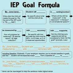 Goals, grades and your IEP. Items for parents to consider. IEP goal formula for special education Source by . Teaching Special Education, Education City, Special Education Organization, Teaching Money, Kids Education, Teaching Ideas, French Education, Teaching Art, Special Education Inclusion