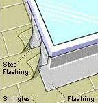 bottom flashing for installing skylight in roof