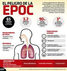 En el marco del Día Mundial EPOC te presentamos los síntomas y causas de esta enfermedad. #InfografíaNTX